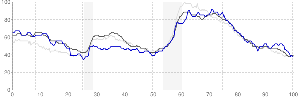 Glens Falls, New York monthly unemployment rate chart